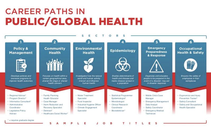 全球疫情下,公共卫生管理专业未来炙手可热